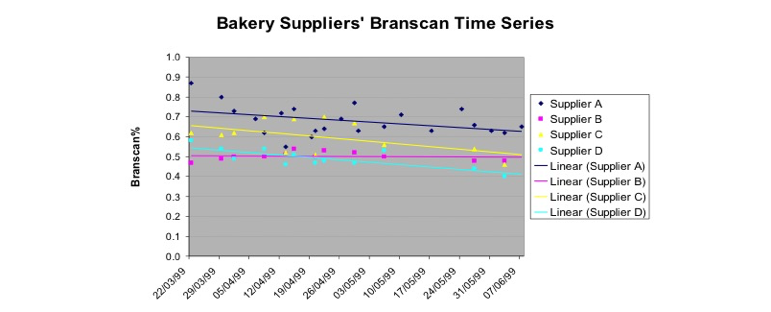 Graph showcasing the Branscan working on Flour